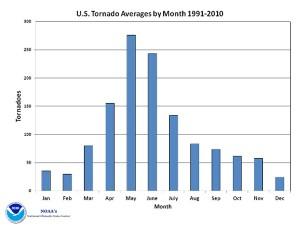 Variación Mensual de Tornados en USA - NCDC